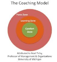 coaching model sm